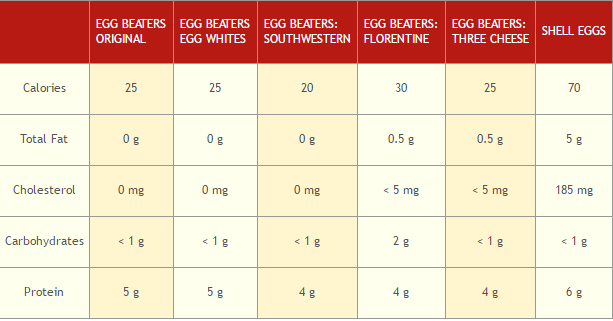 conagra foods egg beaters