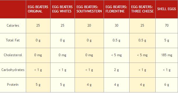 conagra foods egg beaters
